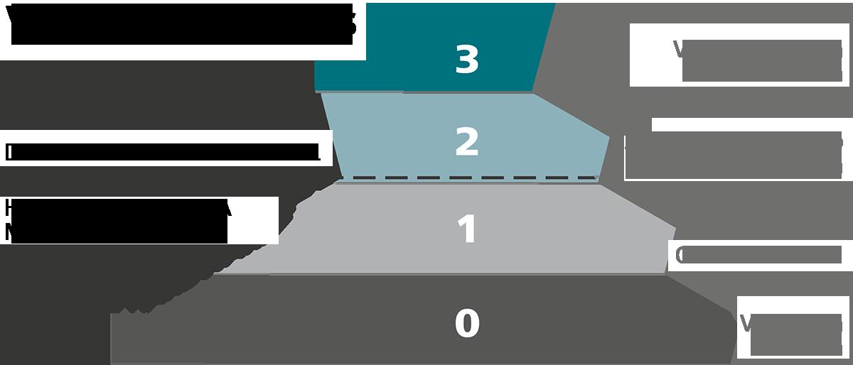Ven Profit pyramid